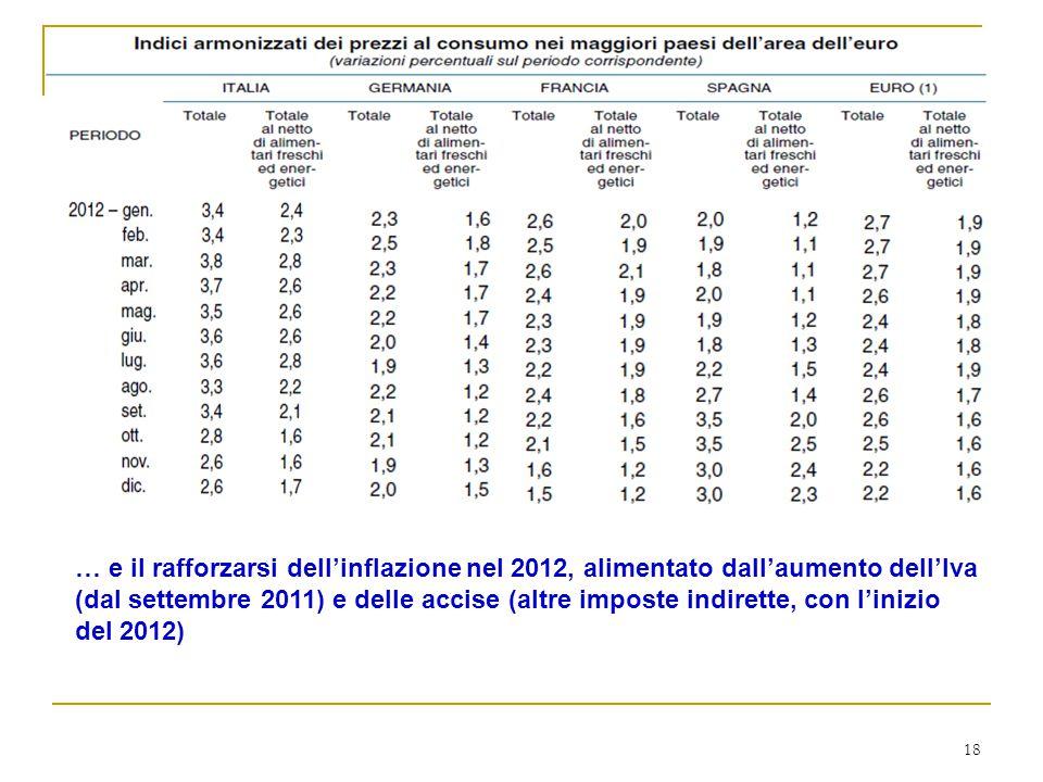 18 … e il rafforzarsi dell'inflazione nel 2012, alimentato dall'aumento dell'Iva (dal settembre 2011) e delle accise (altre imposte indirette, con l'inizio del 2012)