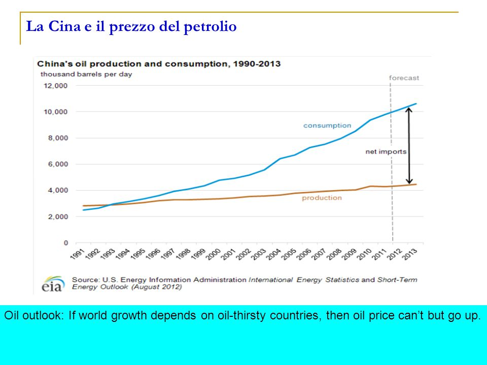 23 La Cina e il prezzo del petrolio Oil outlook: If world growth depends on oil-thirsty countries, then oil price can't but go up.
