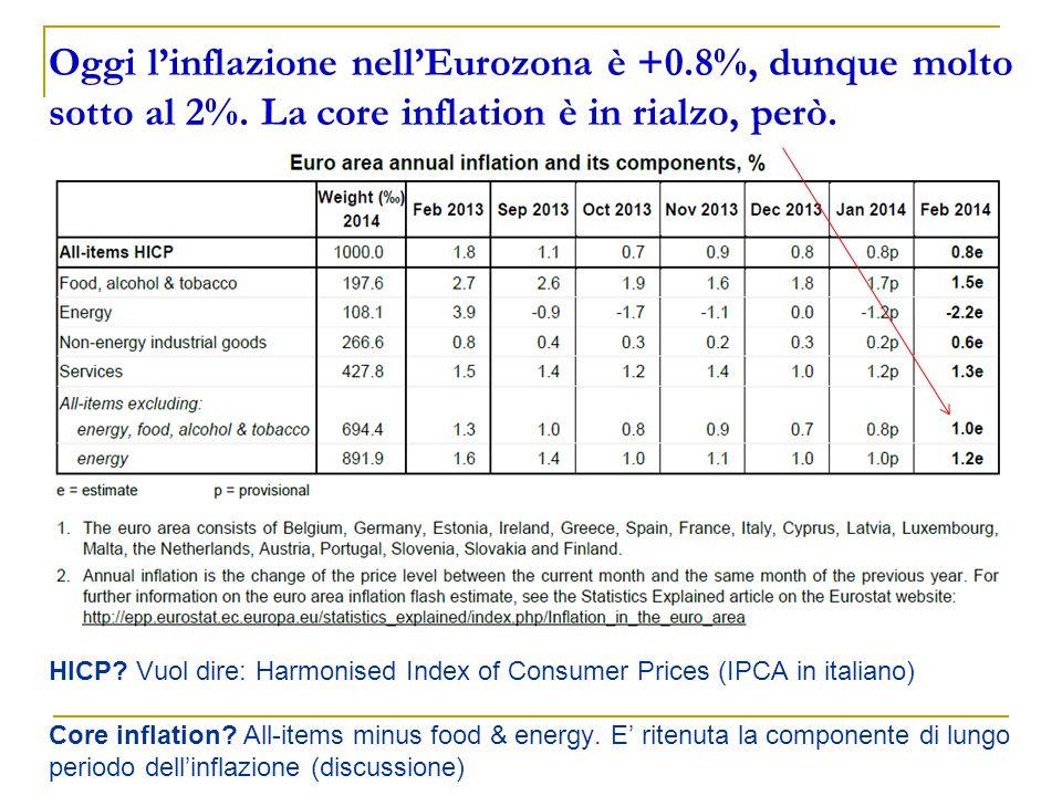 Oggi l'inflazione nell'Eurozona è +0.8%, dunque molto sotto al 2%.