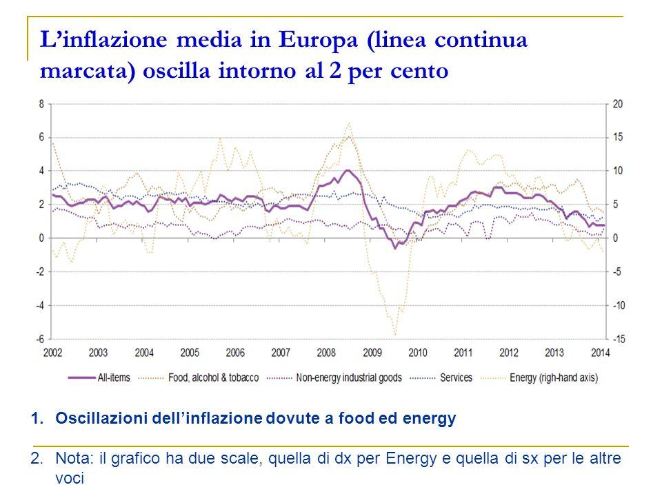 L'inflazione media in Europa (linea continua marcata) oscilla intorno al 2 per cento 1.Oscillazioni dell'inflazione dovute a food ed energy 2.Nota: il grafico ha due scale, quella di dx per Energy e quella di sx per le altre voci