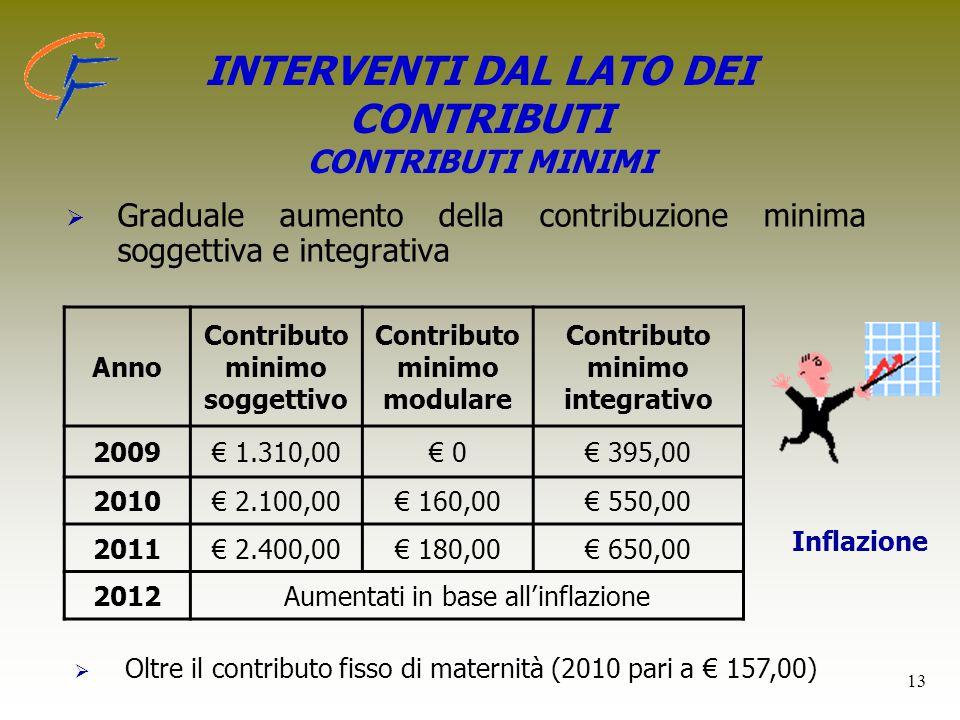 13   Graduale aumento della contribuzione minima soggettiva e integrativa Anno Contributo minimo soggettivo Contributo minimo modulare Contributo mi