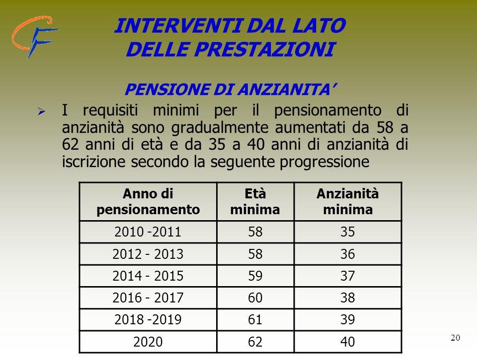 20 INTERVENTI DAL LATO DELLE PRESTAZIONI PENSIONE DI ANZIANITA'   I requisiti minimi per il pensionamento di anzianità sono gradualmente aumentati d