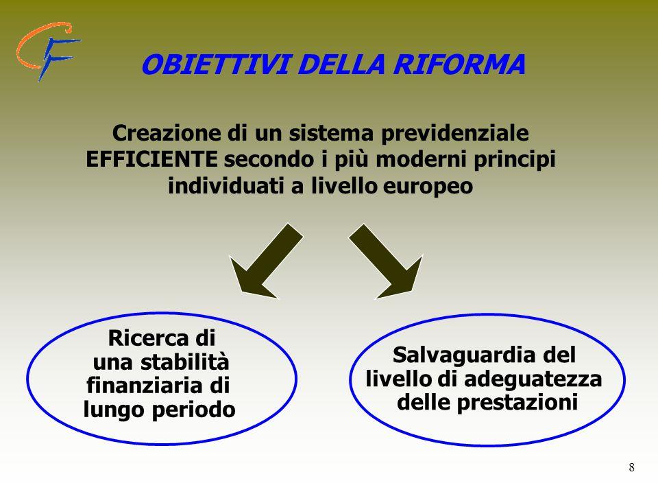 8 OBIETTIVI DELLA RIFORMA Ricerca di una stabilità finanziaria di lungo periodo Salvaguardia del livello di adeguatezza delle prestazioni Creazione di