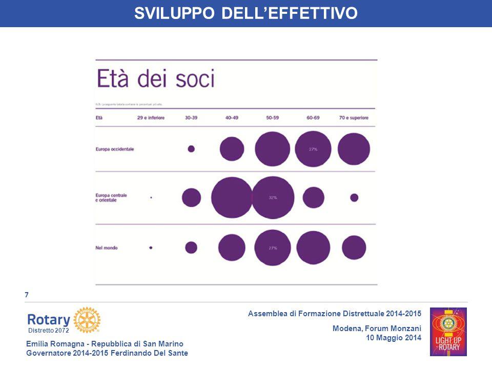 Emilia Romagna - Repubblica di San Marino Governatore 2014-2015 Ferdinando Del Sante Distretto 2072 8 Assemblea di Formazione Distrettuale 2014-2015 Modena, Forum Monzani 10 Maggio 2014 SVILUPPO DELL'EFFETTIVO