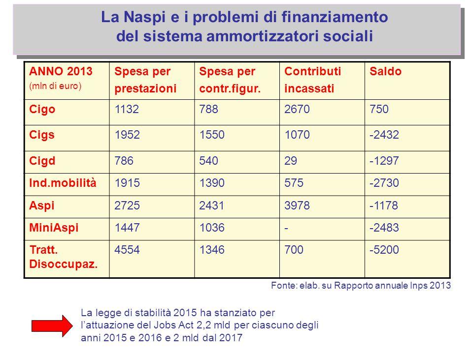 La Naspi e i problemi di finanziamento del sistema ammortizzatori sociali ANNO 2013 (mln di euro) Spesa per prestazioni Spesa per contr.figur. Contrib