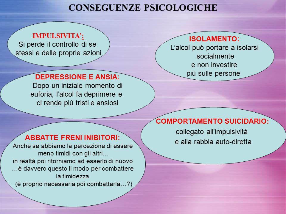 CONSEGUENZE PSICOLOGICHE IMPULSIVITA': Si perde il controllo di se stessi e delle proprie azioni DEPRESSIONE E ANSIA: Dopo un iniziale momento di eufo