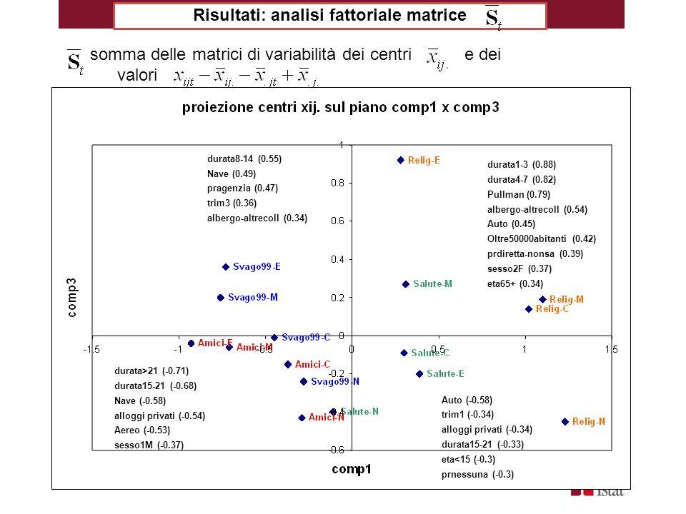 Risultati: analisi fattoriale matrice somma delle matrici di variabilità dei centri e dei valori Aereo (-0.77) eta45-64 (-0.51) eta65+ (-0.42) 2001-10