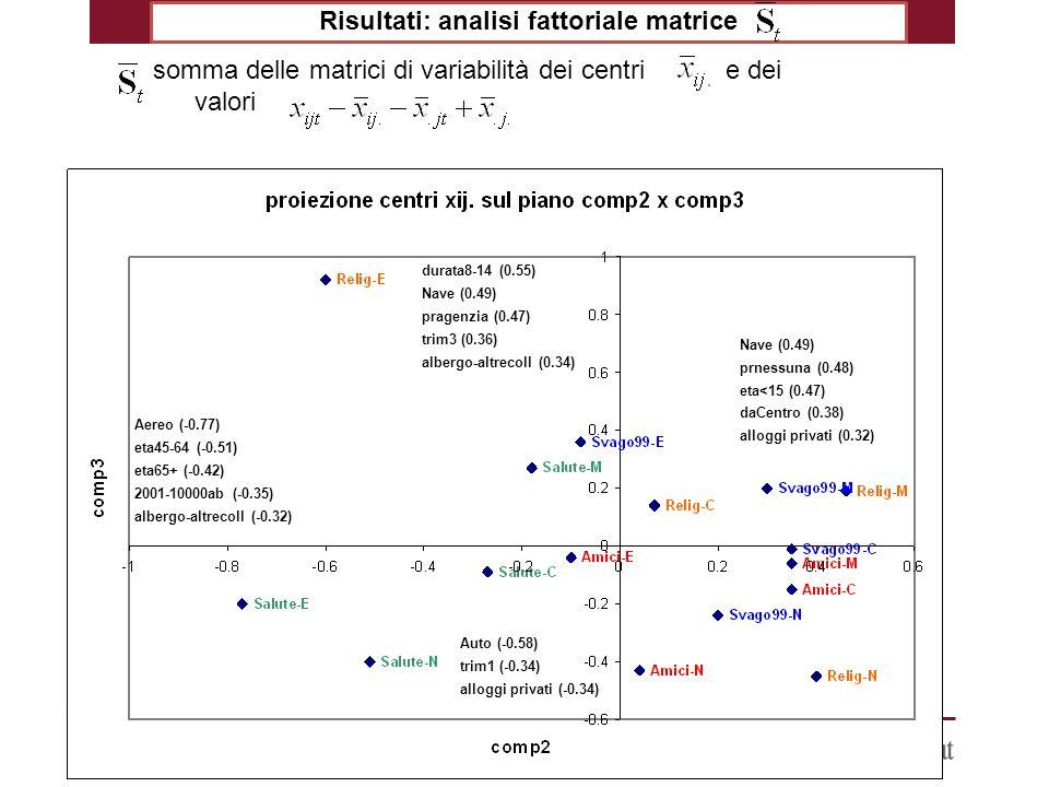 2 Risultati: analisi fattoriale matrice somma delle matrici di variabilità dei centri e dei valori Nave (0.49) prnessuna (0.48) eta<15 (0.47) daCentro