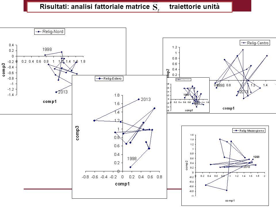 Risultati: analisi fattoriale matrice traiettorie unità