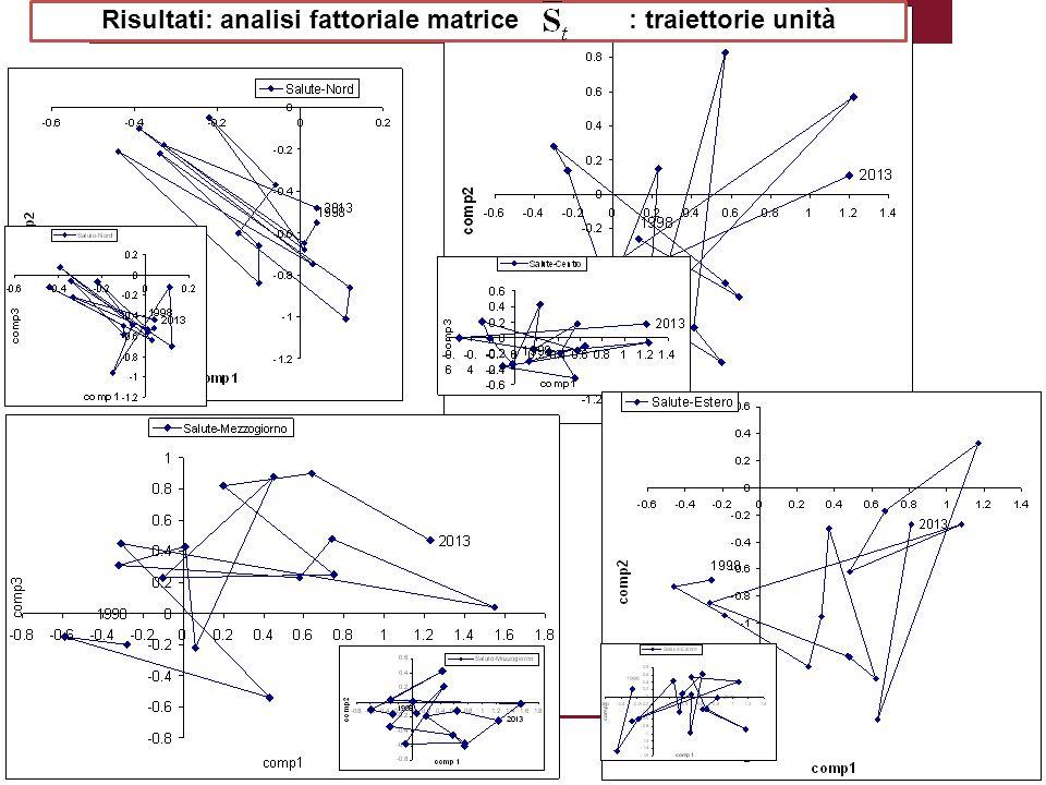 2 Risultati: analisi fattoriale matrice : traiettorie unità