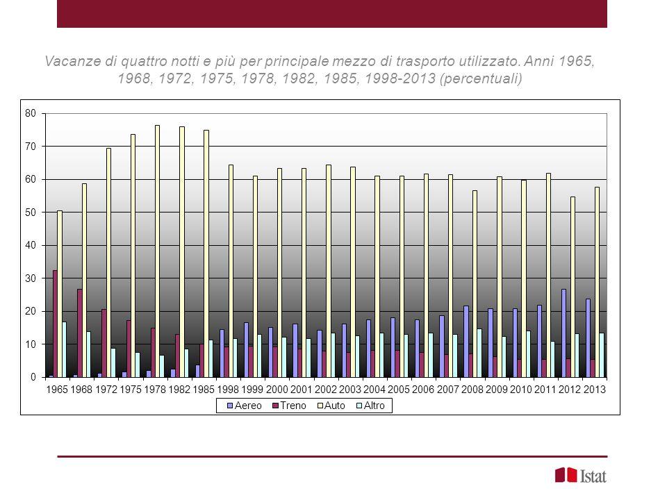 Vacanze di quattro notti e più per principale mezzo di trasporto utilizzato. Anni 1965, 1968, 1972, 1975, 1978, 1982, 1985, 1998-2013 (percentuali)