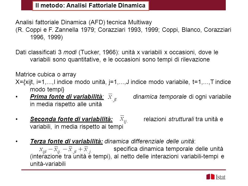 Il metodo: Analisi Fattoriale Dinamica Analisi fattoriale Dinamica (AFD) tecnica Multiway (R. Coppi e F. Zannella 1979; Corazziari 1993, 1999; Coppi,