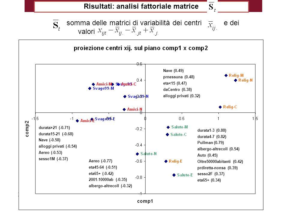 Risultati: analisi fattoriale matrice somma delle matrici di variabilità dei centri e dei valori Aereo (-0.77) eta45-64 (-0.51) eta65+ (-0.42) 2001-10000ab (-0.35) albergo-altrecoll (-0.32) durata>21 (-0.71) durata15-21 (-0.68) Nave (-0.58) alloggi privati (-0.54) Aereo (-0.53) sesso1M (-0.37) durata1-3 (0.88) durata4-7 (0.82) Pullman (0.79) albergo-altrecoll (0.54) Auto (0.45) Oltre50000abitanti (0.42) prdiretta-nonsa (0.39) sesso2F (0.37) eta65+ (0.34) durata8-14 (0.55) Nave (0.49) pragenzia (0.47) trim3 (0.36) albergo-altrecoll (0.34) Auto (-0.58) trim1 (-0.34) alloggi privati (-0.34) durata15-21 (-0.33) eta<15 (-0.3) prnessuna (-0.3)