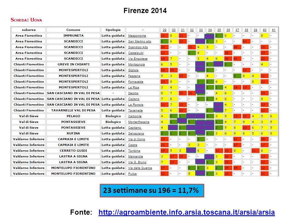 Firenze 2014 http://agroambiente.info.arsia.toscana.it/arsia/arsiaFonte: 23 settimane su 196 = 11,7%