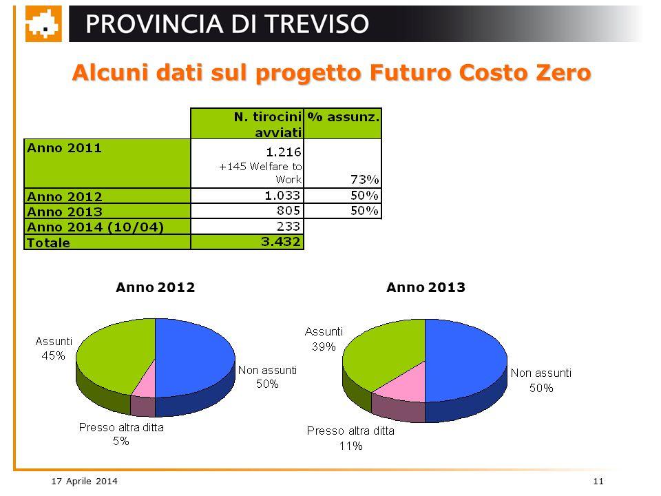 17 Aprile 2014 11 Alcuni dati sul progetto Futuro Costo Zero Anno 2012Anno 2013