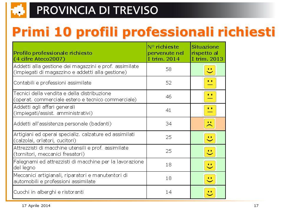 17 Aprile 2014 17 Primi 10 profili professionali richiesti