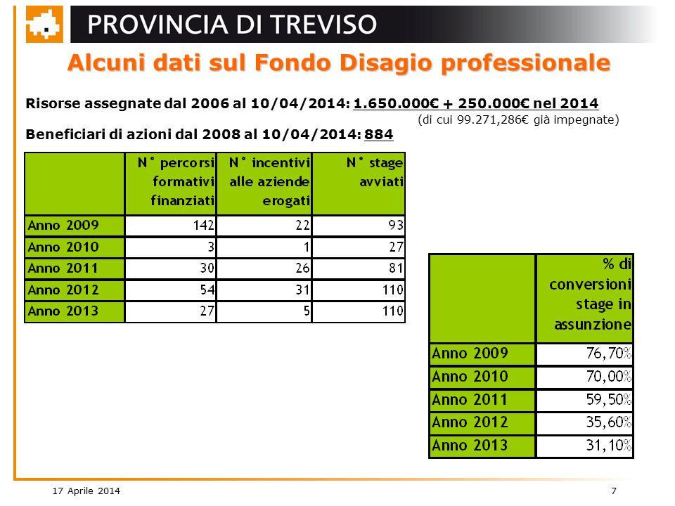 17 Aprile 2014 7 Alcuni dati sul Fondo Disagio professionale Risorse assegnate dal 2006 al 10/04/2014: 1.650.000€ + 250.000€ nel 2014 (di cui 99.271,286€ già impegnate) Beneficiari di azioni dal 2008 al 10/04/2014: 884