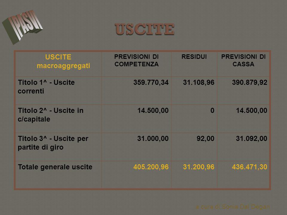 USCITE macroaggregati PREVISIONI DI COMPETENZA RESIDUIPREVISIONI DI CASSA Titolo 1^ - Uscite correnti 359.770,3431.108,96390.879,92 Titolo 2^ - Uscite