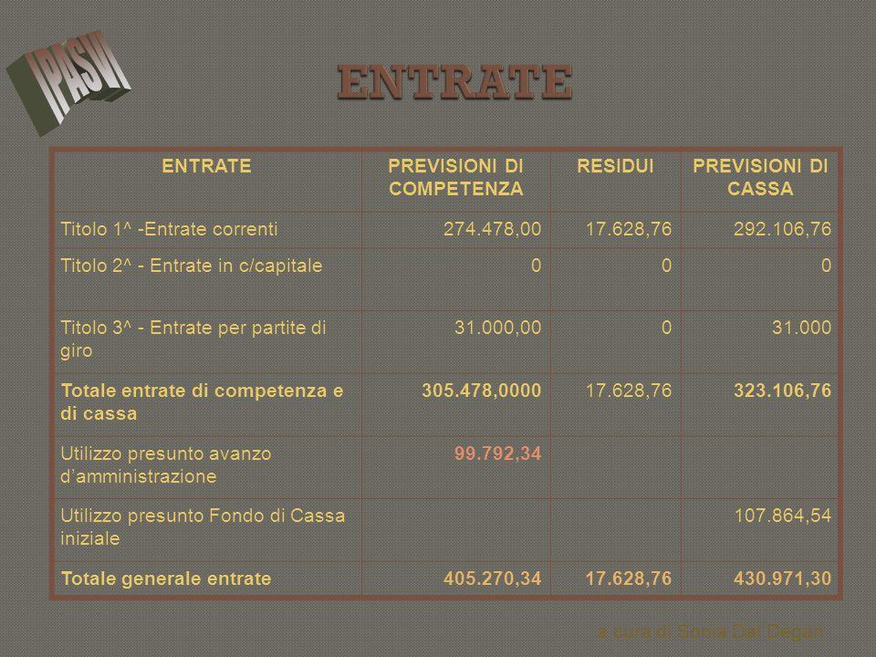 ENTRATEPREVISIONI DI COMPETENZA RESIDUIPREVISIONI DI CASSA Titolo 1^ -Entrate correnti274.478,0017.628,76292.106,76 Titolo 2^ - Entrate in c/capitale0