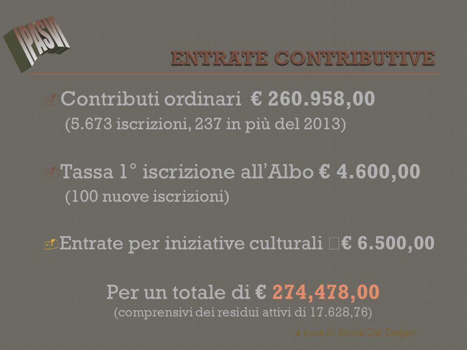  Contributi ordinari € 260.958,00 (5.673 iscrizioni, 237 in più del 2013)  Tassa 1° iscrizione all ' Albo € 4.600,00 (100 nuove iscrizioni)  Entrat