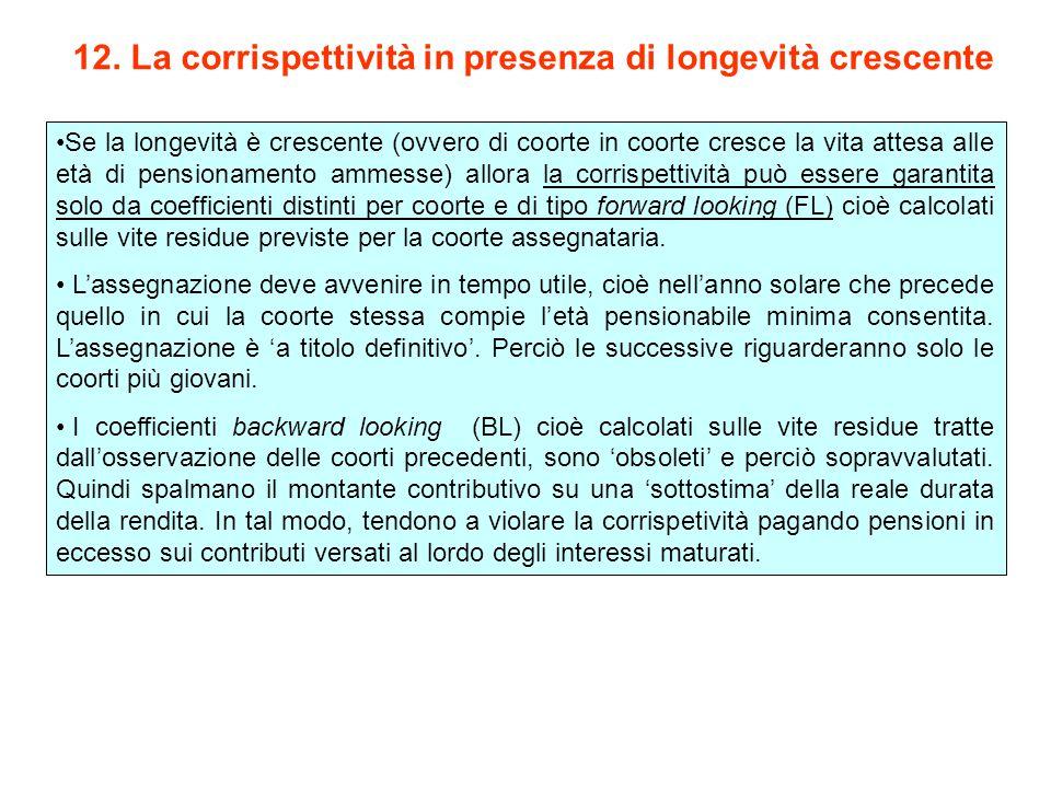 12. La corrispettività in presenza di longevità crescente Se la longevità è crescente (ovvero di coorte in coorte cresce la vita attesa alle età di pe