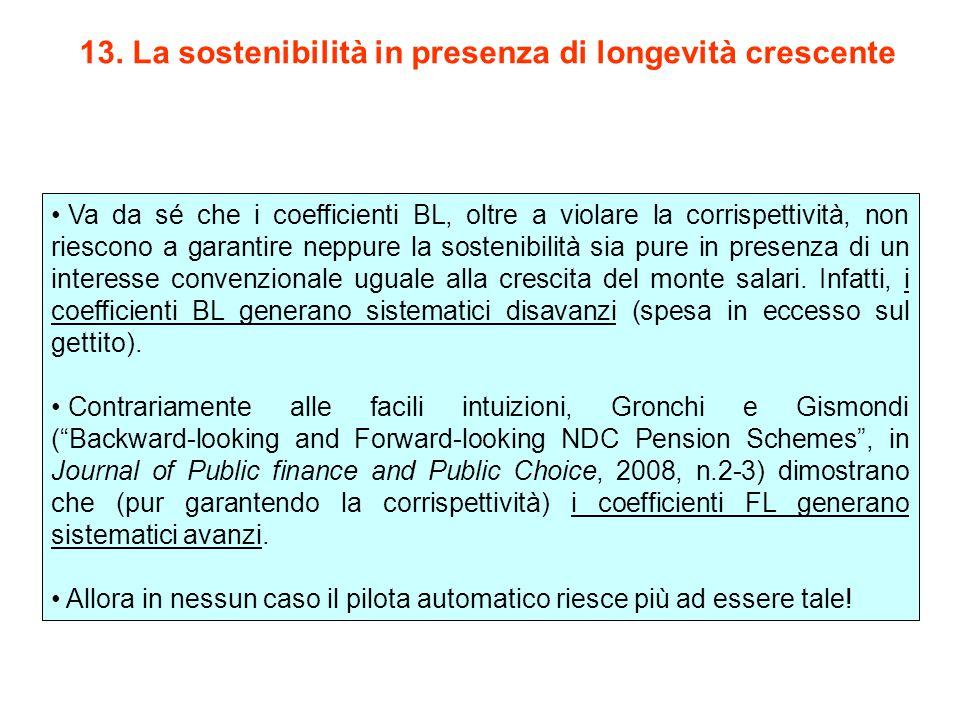 13. La sostenibilità in presenza di longevità crescente Va da sé che i coefficienti BL, oltre a violare la corrispettività, non riescono a garantire n