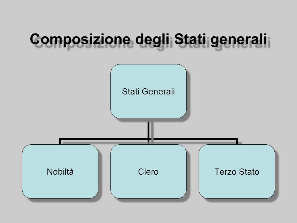 Composizione degli Stati generali Stati Generali NobiltàClero Terzo Stato