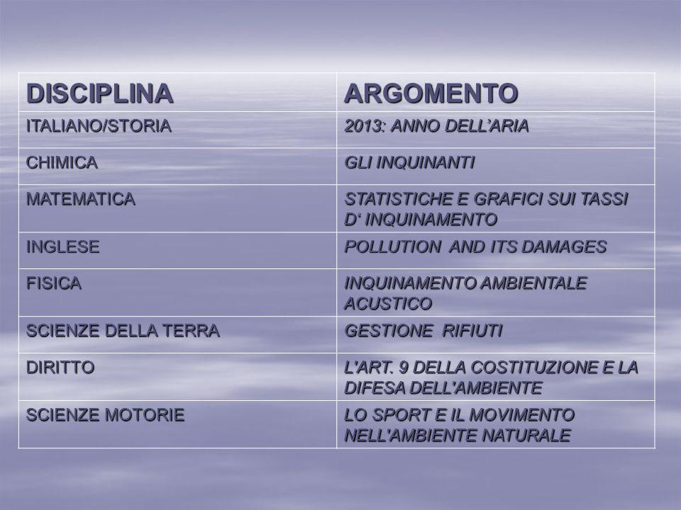 DISCIPLINAARGOMENTO ITALIANO/STORIA 2013: ANNO DELL'ARIA CHIMICA GLI INQUINANTI MATEMATICA STATISTICHE E GRAFICI SUI TASSI D' INQUINAMENTO INGLESE POL