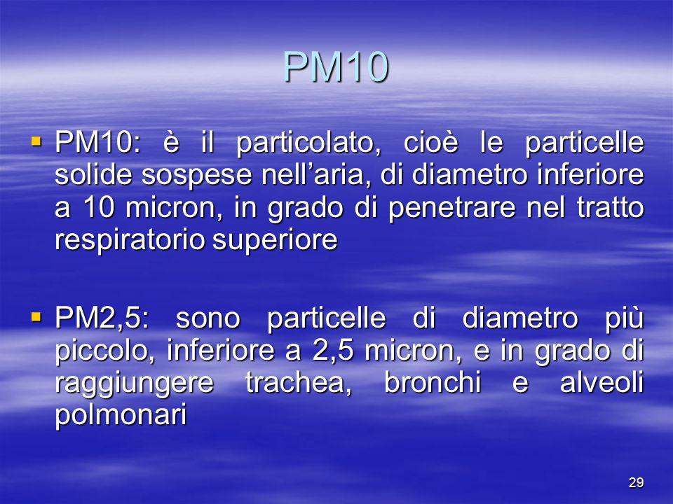 PM10  PM10: è il particolato, cioè le particelle solide sospese nell'aria, di diametro inferiore a 10 micron, in grado di penetrare nel tratto respir