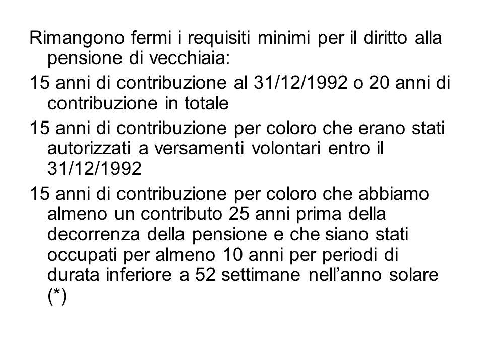 Rimangono fermi i requisiti minimi per il diritto alla pensione di vecchiaia: 15 anni di contribuzione al 31/12/1992 o 20 anni di contribuzione in tot