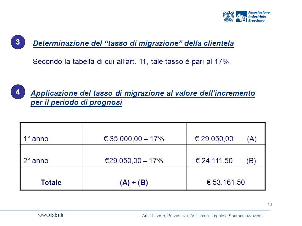 18 www.aib.bs.it Determinazione del tasso di migrazione della clientela Secondo la tabella di cui all'art.