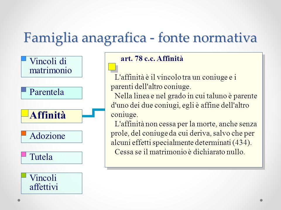 Famiglia anagrafica - fonte normativa art. 78 c.c. Affinità L'affinità è il vincolo tra un coniuge e i parenti dell'altro coniuge. Nella linea e nel g