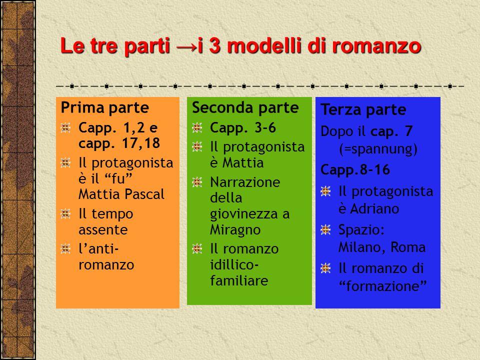 """Le tre parti →i 3 modelli di romanzo Prima parte Capp. 1,2 e capp. 17,18 Il protagonista è il """"fu"""" Mattia Pascal Il tempo assente l'anti- romanzo Seco"""
