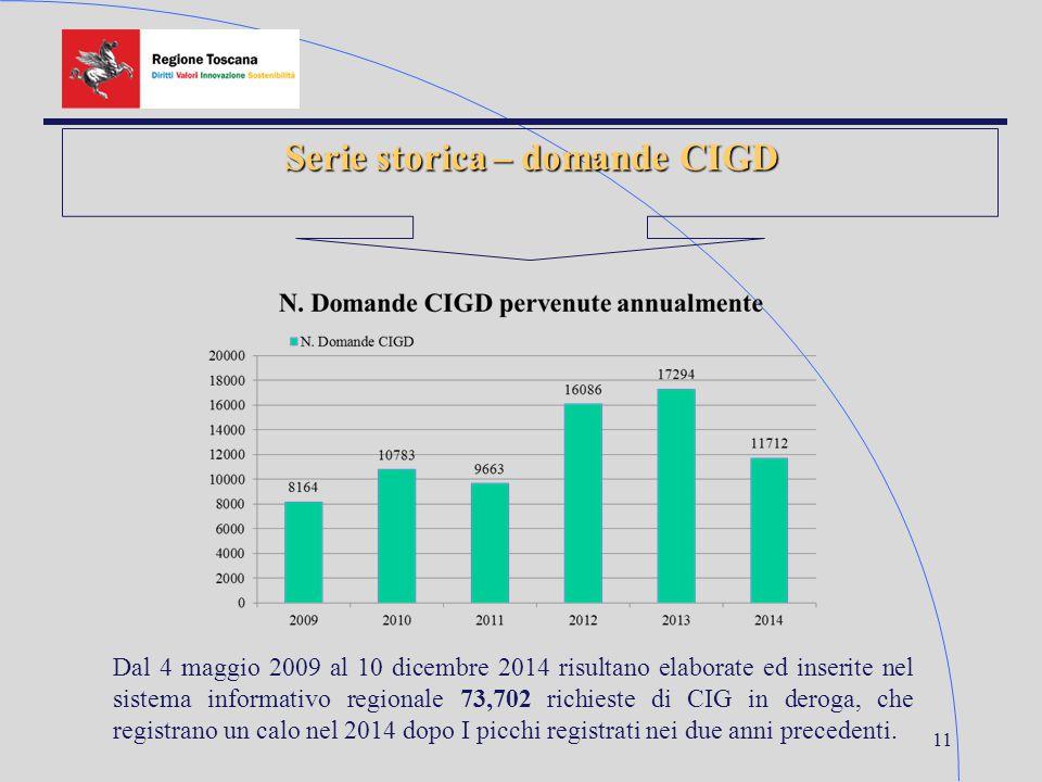 11 Serie storica – domande CIGD Dal 4 maggio 2009 al 10 dicembre 2014 risultano elaborate ed inserite nel sistema informativo regionale 73,702 richies