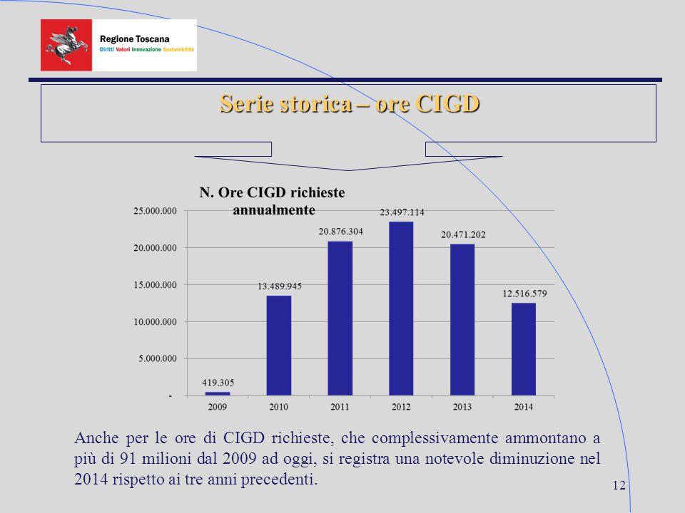 12 Serie storica – ore CIGD Anche per le ore di CIGD richieste, che complessivamente ammontano a più di 91 milioni dal 2009 ad oggi, si registra una notevole diminuzione nel 2014 rispetto ai tre anni precedenti.
