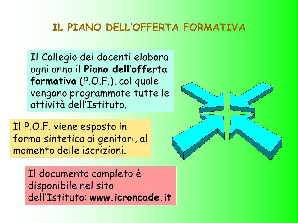 IL PIANO DELL'OFFERTA FORMATIVA Il Collegio dei docenti elabora ogni anno il Piano dell'offerta formativa (P.O.F.), col quale vengono programmate tutt