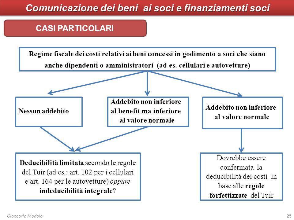 Comunicazione dei beni ai soci e finanziamenti soci Giancarlo Modolo25 Regime fiscale dei costi relativi ai beni concessi in godimento a soci che siano anche dipendenti o amministratori (ad es.