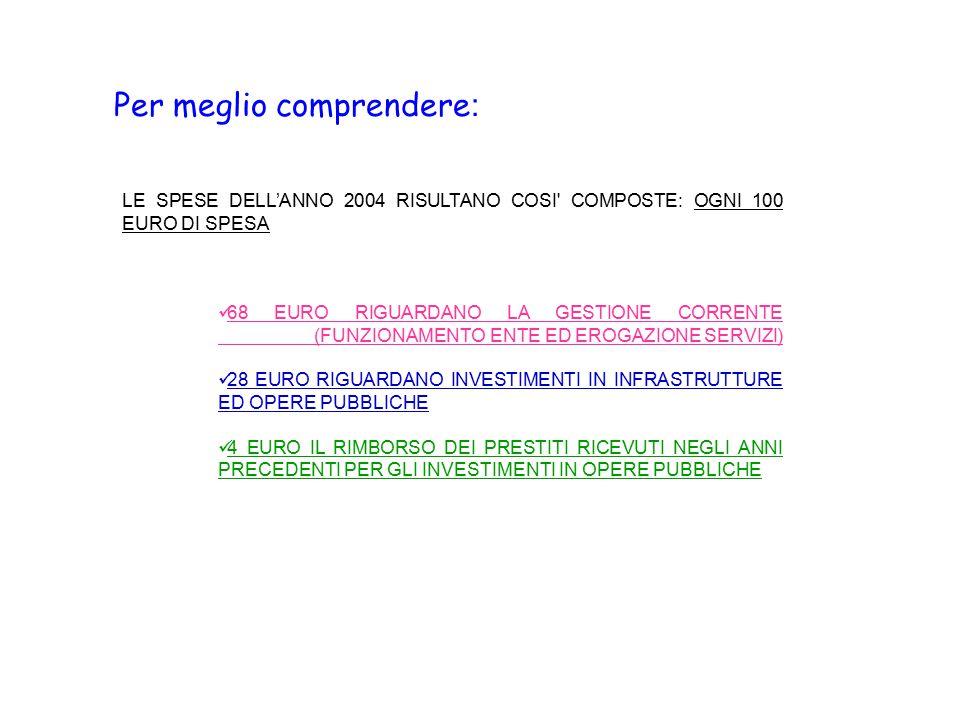 Per meglio comprendere : LE SPESE DELL'ANNO 2004 RISULTANO COSI COMPOSTE: OGNI 100 EURO DI SPESA 68 EURO RIGUARDANO LA GESTIONE CORRENTE (FUNZIONAMENTO ENTE ED EROGAZIONE SERVIZI) 28 EURO RIGUARDANO INVESTIMENTI IN INFRASTRUTTURE ED OPERE PUBBLICHE 4 EURO IL RIMBORSO DEI PRESTITI RICEVUTI NEGLI ANNI PRECEDENTI PER GLI INVESTIMENTI IN OPERE PUBBLICHE