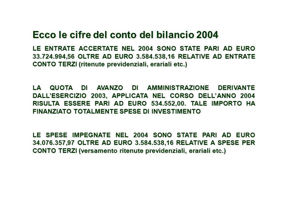 Ecco le cifre del conto del bilancio 2004 LE ENTRATE ACCERTATE NEL 2004 SONO STATE PARI AD EURO 33.724.994,56 OLTRE AD EURO 3.584.538,16 RELATIVE AD ENTRATE CONTO TERZI (ritenute previdenziali, erariali etc.) LA QUOTA DI AVANZO DI AMMINISTRAZIONE DERIVANTE DALL'ESERCIZIO 2003, APPLICATA NEL CORSO DELL'ANNO 2004 RISULTA ESSERE PARI AD EURO 534.552,00.