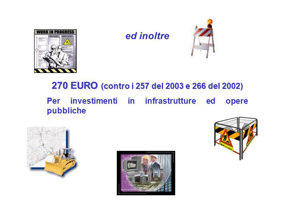 ed inoltre 270 EURO (contro i 257 del 2003 e 266 del 2002) Per investimenti in infrastrutture ed opere pubbliche
