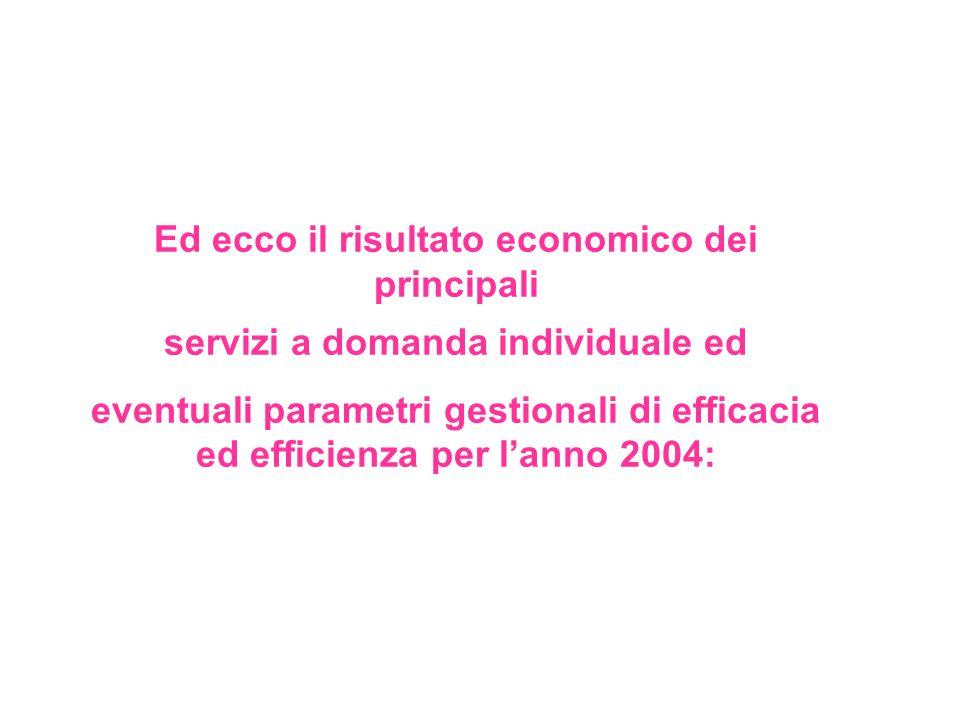 Ed ecco il risultato economico dei principali servizi a domanda individuale ed eventuali parametri gestionali di efficacia ed efficienza per l'anno 2004: