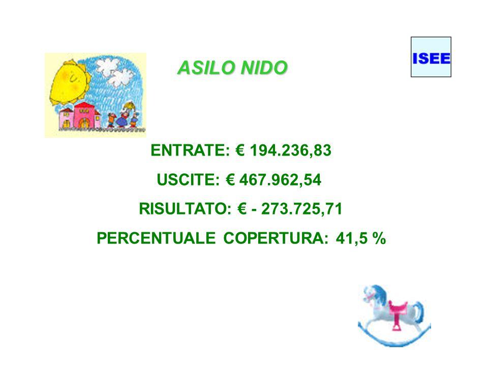 ASILO NIDO ENTRATE: € 194.236,83 USCITE: € 467.962,54 RISULTATO: € - 273.725,71 PERCENTUALE COPERTURA: 41,5 %