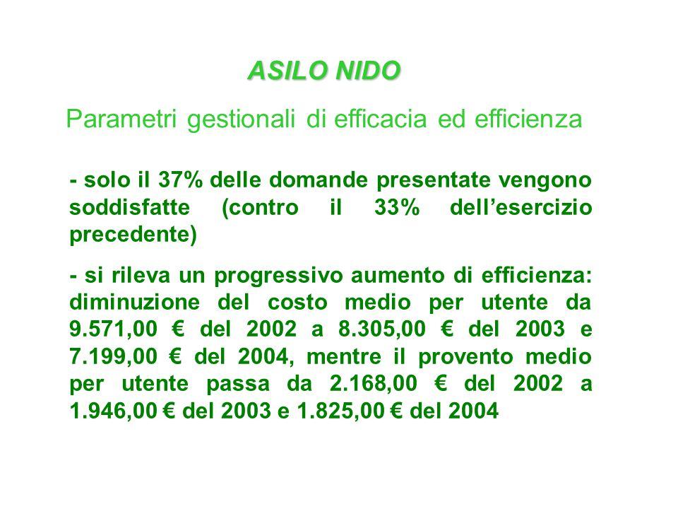 ASILO NIDO Parametri gestionali di efficacia ed efficienza - solo il 37% delle domande presentate vengono soddisfatte (contro il 33% dell'esercizio precedente) - si rileva un progressivo aumento di efficienza: diminuzione del costo medio per utente da 9.571,00 € del 2002 a 8.305,00 € del 2003 e 7.199,00 € del 2004, mentre il provento medio per utente passa da 2.168,00 € del 2002 a 1.946,00 € del 2003 e 1.825,00 € del 2004