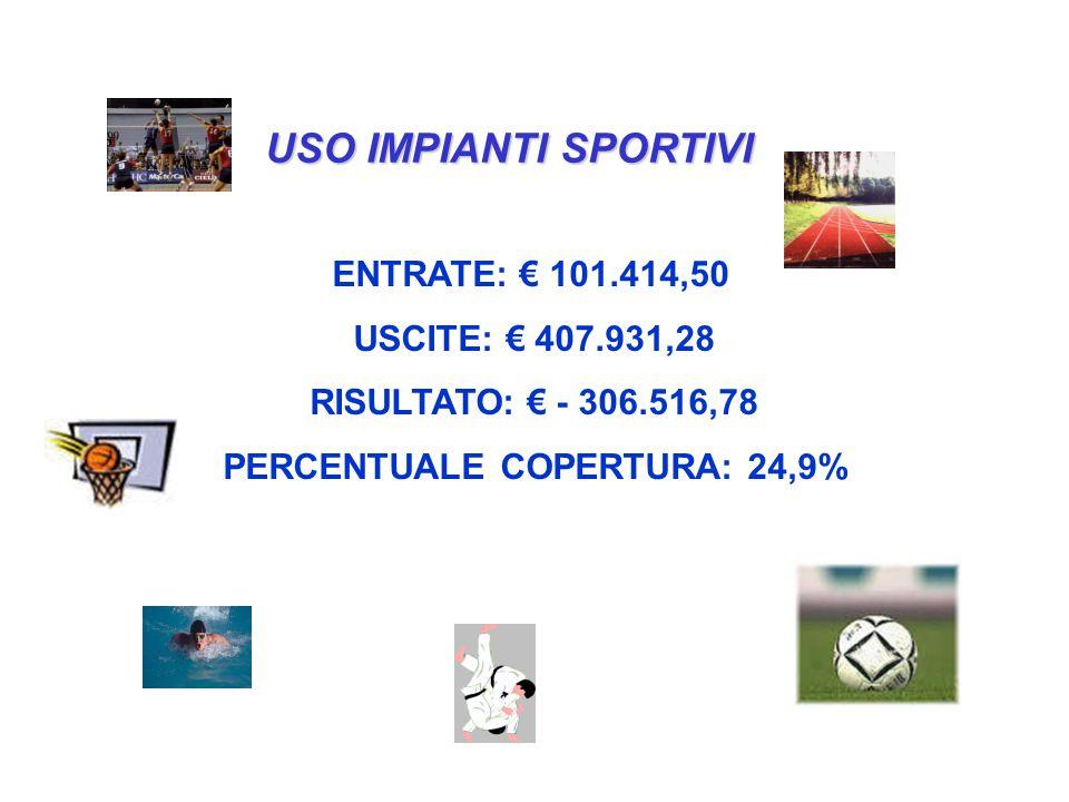 USO IMPIANTI SPORTIVI ENTRATE: € 101.414,50 USCITE: € 407.931,28 RISULTATO: € - 306.516,78 PERCENTUALE COPERTURA: 24,9%