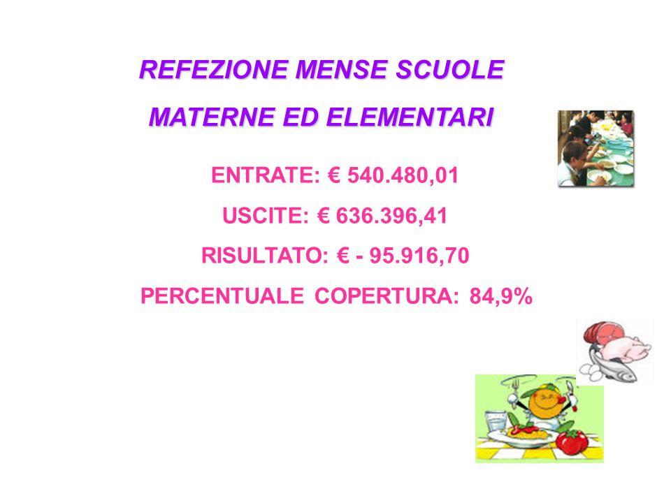 REFEZIONE MENSE SCUOLE MATERNE ED ELEMENTARI ENTRATE: € 540.480,01 USCITE: € 636.396,41 RISULTATO: € - 95.916,70 PERCENTUALE COPERTURA: 84,9%