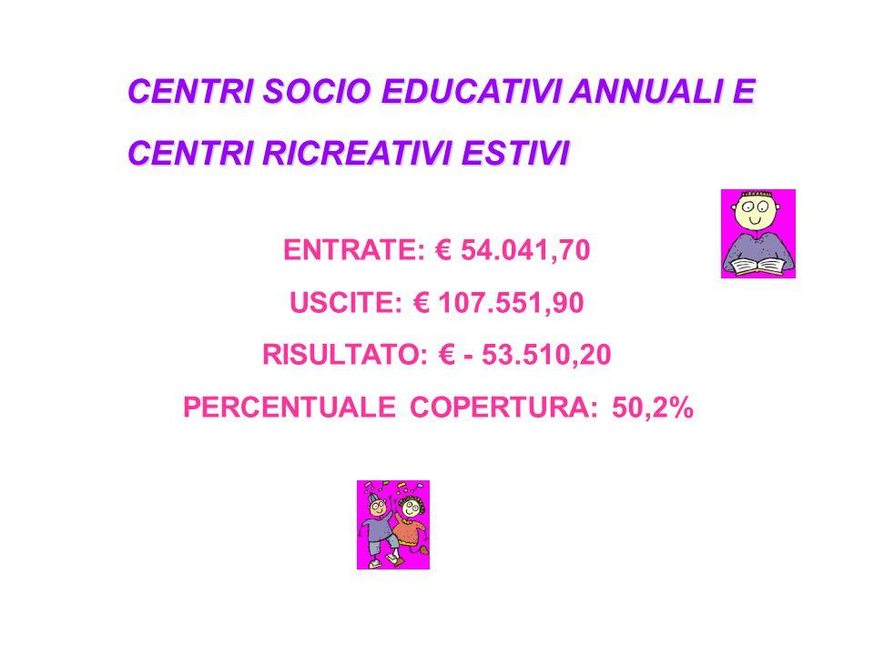 CENTRI SOCIO EDUCATIVI ANNUALI E CENTRI RICREATIVI ESTIVI ENTRATE: € 54.041,70 USCITE: € 107.551,90 RISULTATO: € - 53.510,20 PERCENTUALE COPERTURA: 50,2%
