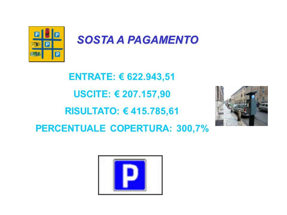 SOSTA A PAGAMENTO ENTRATE: € 622.943,51 USCITE: € 207.157,90 RISULTATO: € 415.785,61 PERCENTUALE COPERTURA: 300,7%