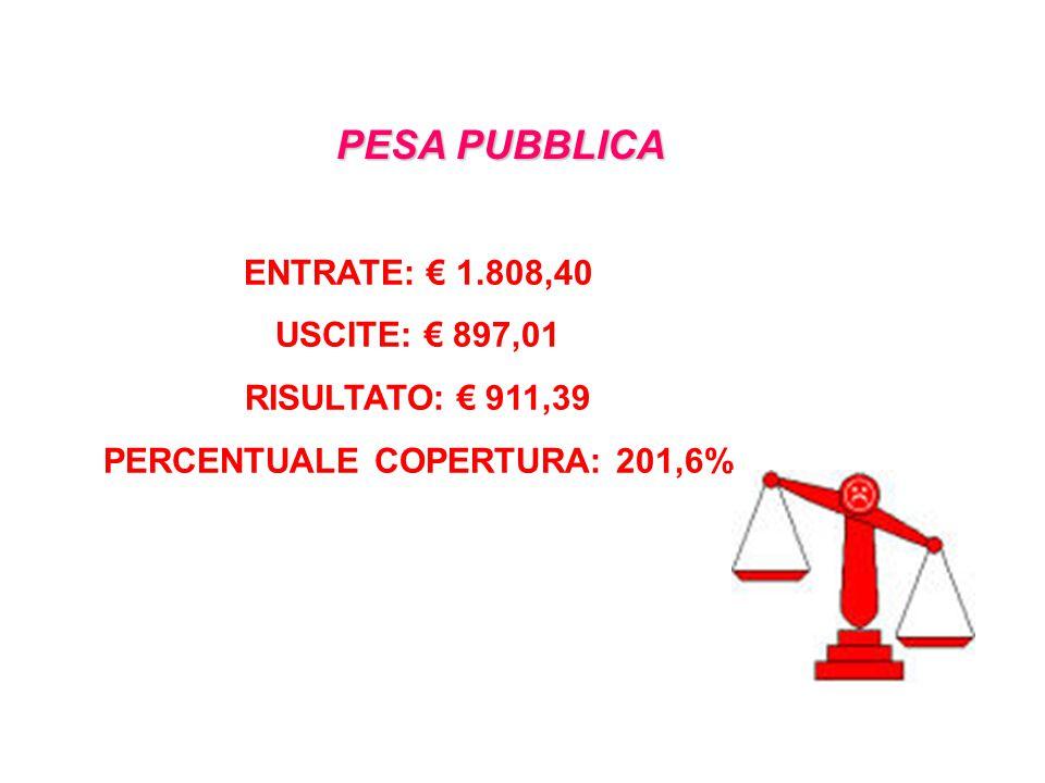 PESA PUBBLICA ENTRATE: € 1.808,40 USCITE: € 897,01 RISULTATO: € 911,39 PERCENTUALE COPERTURA: 201,6%