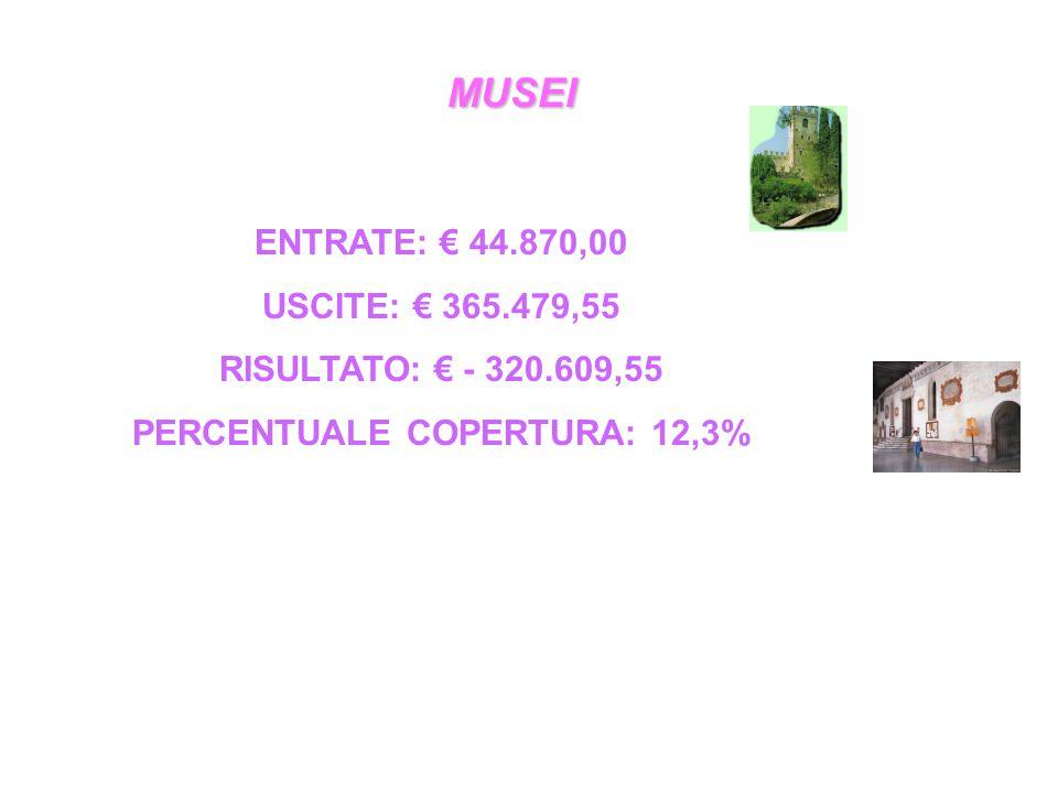 MUSEI ENTRATE: € 44.870,00 USCITE: € 365.479,55 RISULTATO: € - 320.609,55 PERCENTUALE COPERTURA: 12,3%