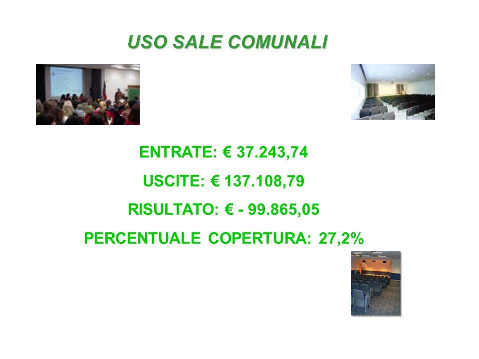 USO SALE COMUNALI ENTRATE: € 37.243,74 USCITE: € 137.108,79 RISULTATO: € - 99.865,05 PERCENTUALE COPERTURA: 27,2%